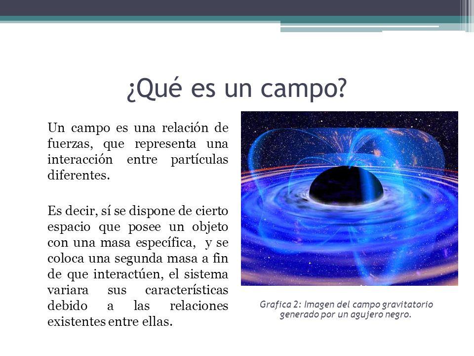 ¿Qué es un campo? Un campo es una relación de fuerzas, que representa una interacción entre partículas diferentes. Es decir, sí se dispone de cierto e