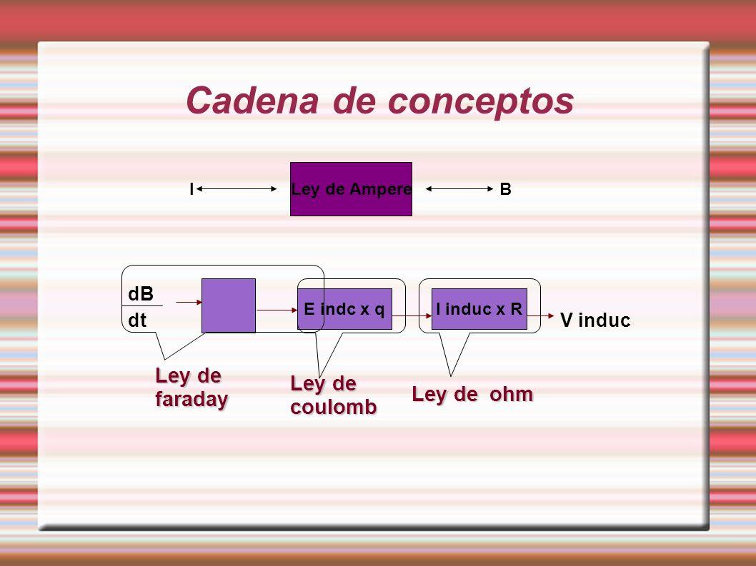 Cadena de conceptos I induc x RE indc x q dB dtV induc Ley de coulomb Ley de faraday Ley de ohm Ley de Ampere IB