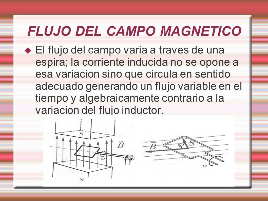FLUJO DEL CAMPO MAGNETICO El flujo del campo varia a traves de una espira; la corriente inducida no se opone a esa variacion sino que circula en senti