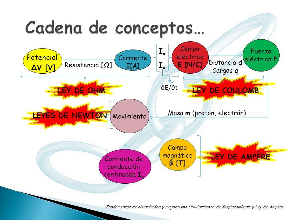Potencial ΔV [V] Corriente I[A] Campo eléctrico E [N/C] Fuerza eléctrica F Resistencia [Ω] Masa m (protón, electrón) LEY DE OHMLEY DE COULOMB LEY DE A