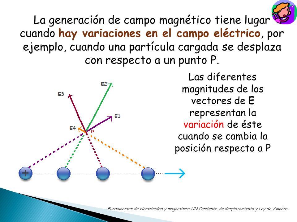 La generación de campo magnético tiene lugar cuando hay variaciones en el campo eléctrico, por ejemplo, cuando una partícula cargada se desplaza con r