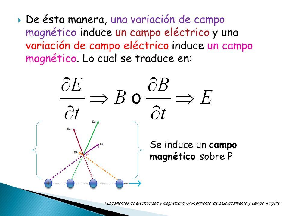 De ésta manera, una variación de campo magnético induce un campo eléctrico y una variación de campo eléctrico induce un campo magnético. Lo cual se tr
