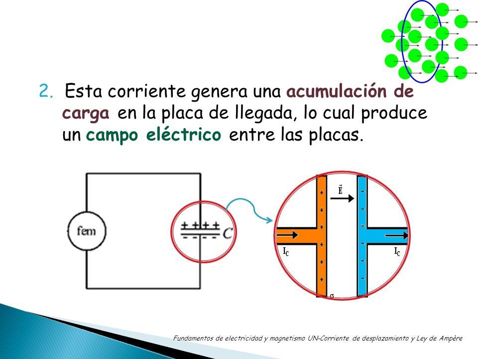 El campo eléctrico generado es variable con el tiempo, pues a medida que la placa se va saturando con cargas eléctricas, el valor del campo varía proporcionalmente con el tiempo y de acuerdo a la cantidad de corriente de conducción incidente: Fundamentos de electricidad y magnetismo UN-Corriente de desplazamiento y Ley de Ampère