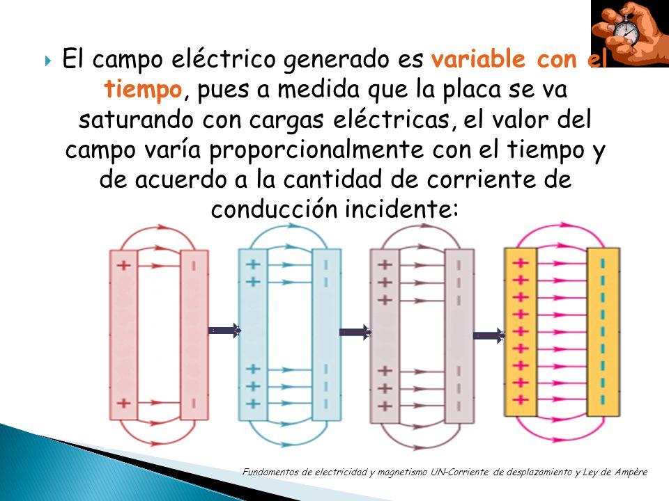 Potencial ΔV [V] Corriente I[A] Campo eléctrico E [N/C] Fuerza eléctrica F Resistencia [Ω] Masa m (protón, electrón) LEY DE OHMLEY DE COULOMB LEY DE AMPÈRE Movimiento Corriente de conducción continuada I c Campo magnético B [T] IcIc IdId Distancia d Cargas q E/t LEYES DE NEWTON Fundamentos de electricidad y magnetismo UN-Corriente de desplazamiento y Ley de Ampère