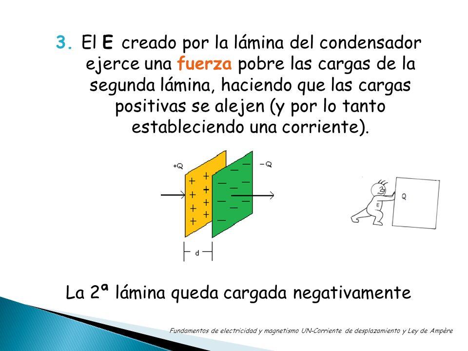 3. El E creado por la lámina del condensador ejerce una fuerza pobre las cargas de la segunda lámina, haciendo que las cargas positivas se alejen (y p