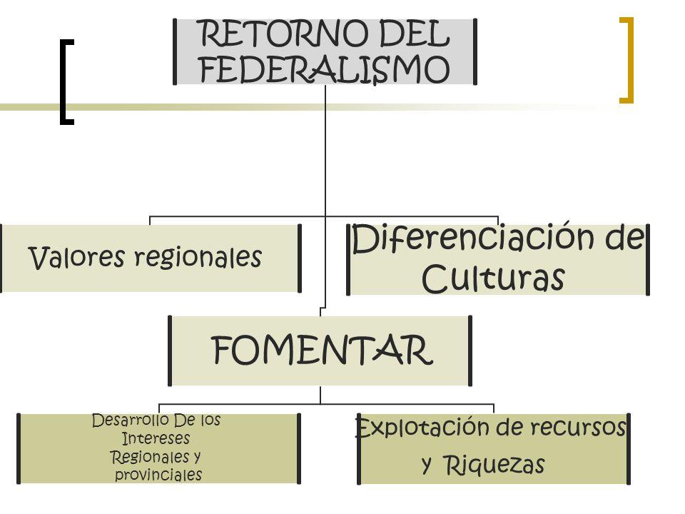 RETORNO DEL FEDERALISMO Valores regionales Diferenciación de Culturas FOMENTAR Explotación de recursos y Riquezas Desarrollo De los Intereses Regionales y provinciales
