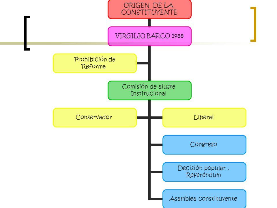ORIGEN DE LA CONSTITUYENTE VIRGILIO BARCO 1988 Comisión de ajuste Institucional Congreso Decisión popular. Referéndum Asamblea constituyente Conservad
