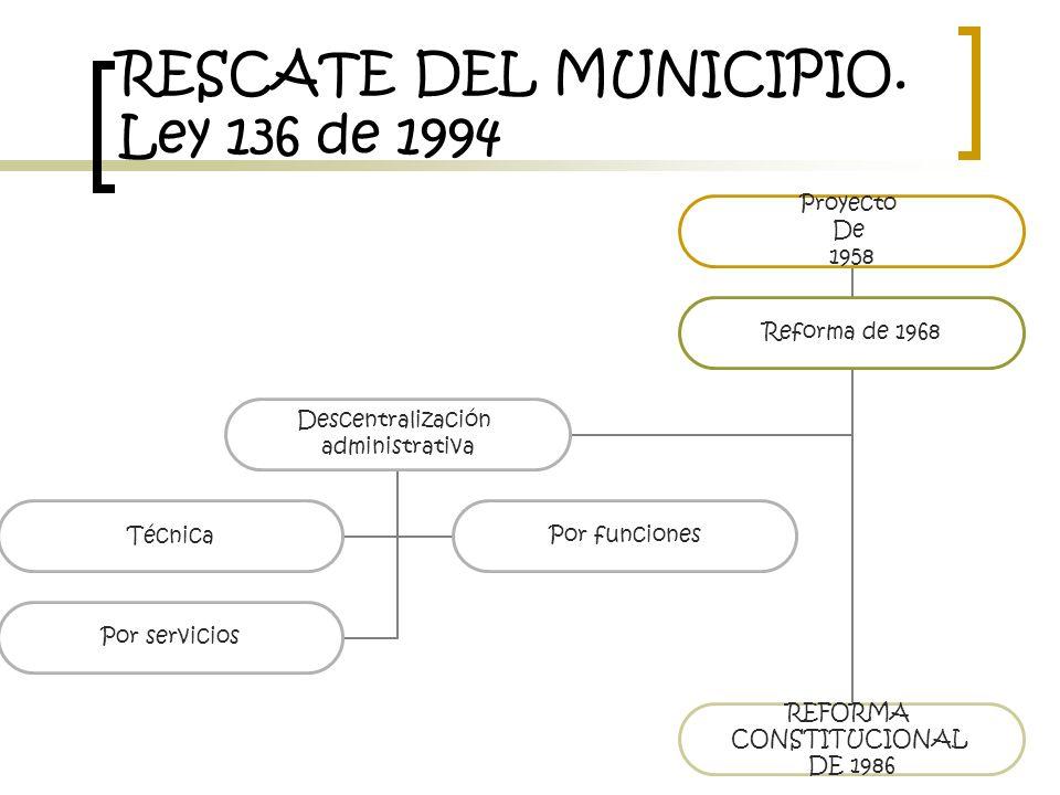 RESCATE DEL MUNICIPIO. Ley 136 de 1994 Proyecto De 1958 Reforma de 1968 REFORMA CONSTITUCIONAL DE 1986 Descentralización administrativa TécnicaPor fun