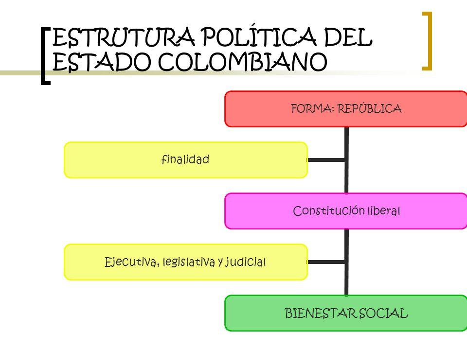 ESTRUTURA POLÍTICA DEL ESTADO COLOMBIANO FORMA: REPÚBLICA Constitución liberal BIENESTAR SOCIAL Ejecutiva, legislativa y judicial finalidad