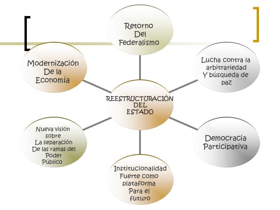 REESTRUCTURACIÓN DEL ESTADO Retorno Del Federalismo Lucha contra la arbitrariedad Y búsqueda de paz Democracia Participativa Institucionalidad Fuerte