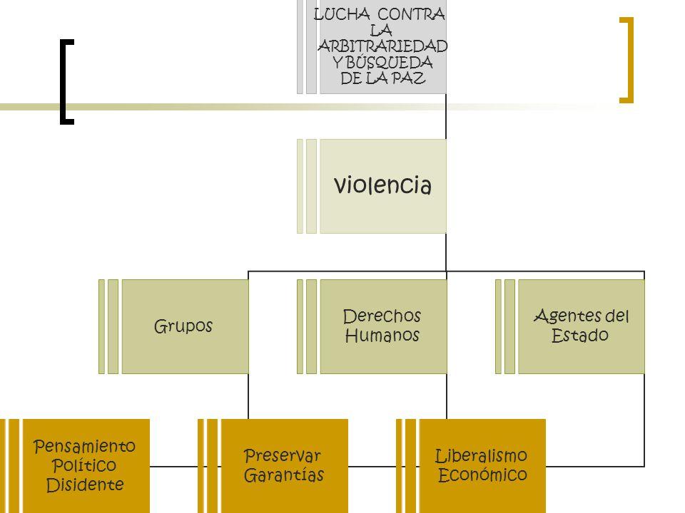 LUCHA CONTRA LA ARBITRARIEDAD Y BÚSQUEDA DE LA PAZ violencia Grupos Pensamiento Político Disidente Derechos Humanos Preservar Garantías Agentes del Estado Liberalismo Económico