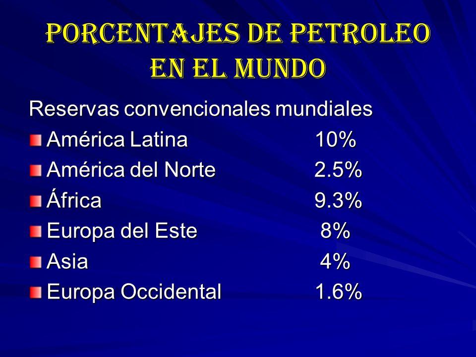 PORCENTAJES DE PETROLEO EN EL MUNDO Reservas convencionales mundiales América Latina10% América del Norte2.5% África9.3% Europa del Este 8% Asia 4% Europa Occidental1.6%