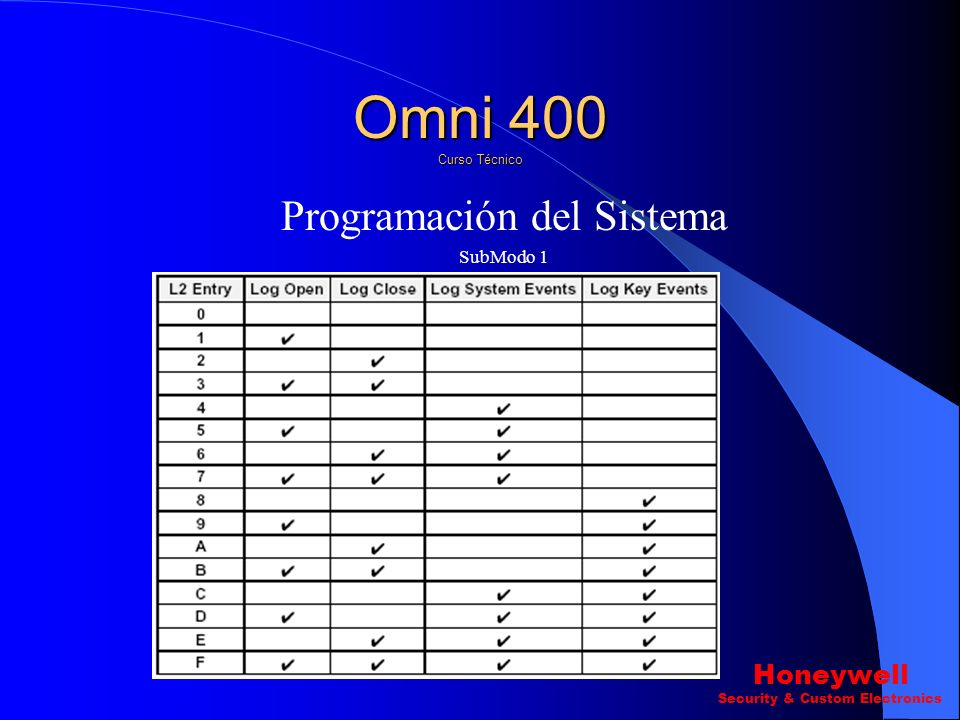 Programación del Sistema SubModo 1 Pregunta 14 ? log Opciones. L1 Omni 400 Curso Técnico Honeywell Security & Custom Electronics