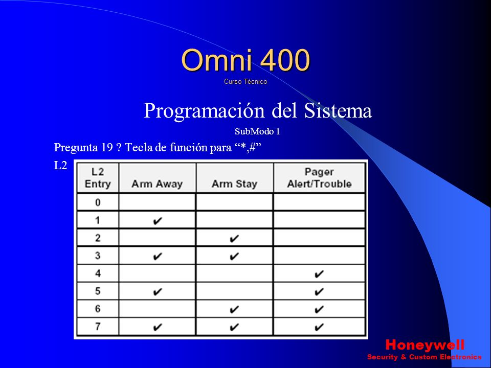Programación del Sistema SubModo 1 Pregunta 19 ? Tecla de función para *,# L1 Omni 400 Curso Técnico Honeywell Security & Custom Electronics