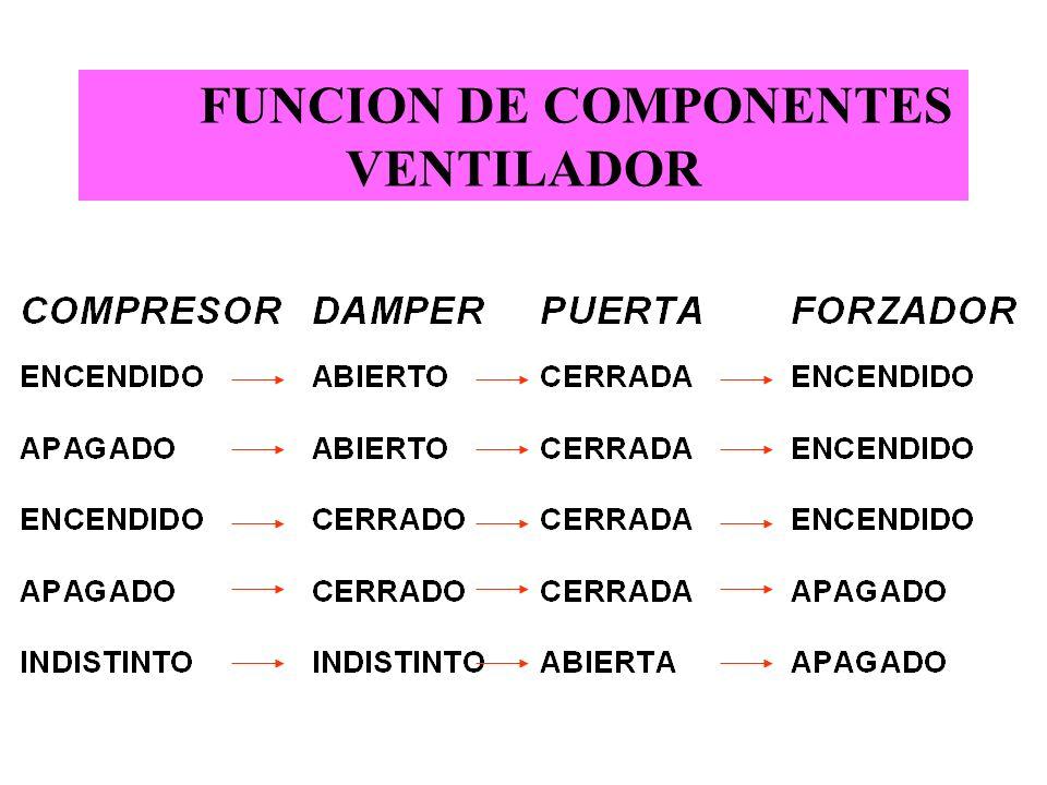 FUNCION DE COMPONENTES VENTILADOR