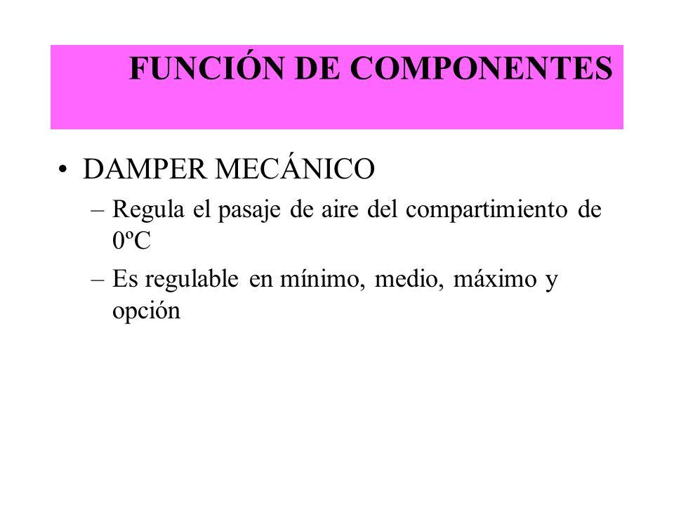 FUNCIÓN DE COMPONENTES DAMPER MECÁNICO –Regula el pasaje de aire del compartimiento de 0ºC –Es regulable en mínimo, medio, máximo y opción