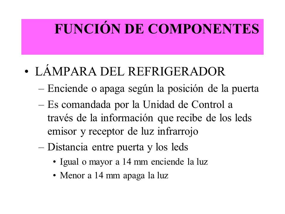 FUNCIÓN DE COMPONENTES LÁMPARA DEL REFRIGERADOR –Enciende o apaga según la posición de la puerta –Es comandada por la Unidad de Control a través de la
