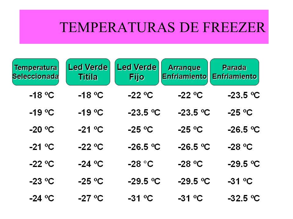 TEMPERATURAS DE FREEZER TemperaturaSeleccionadaArranqueEnfriamientoParadaEnfriamiento Led Verde Titila Fijo