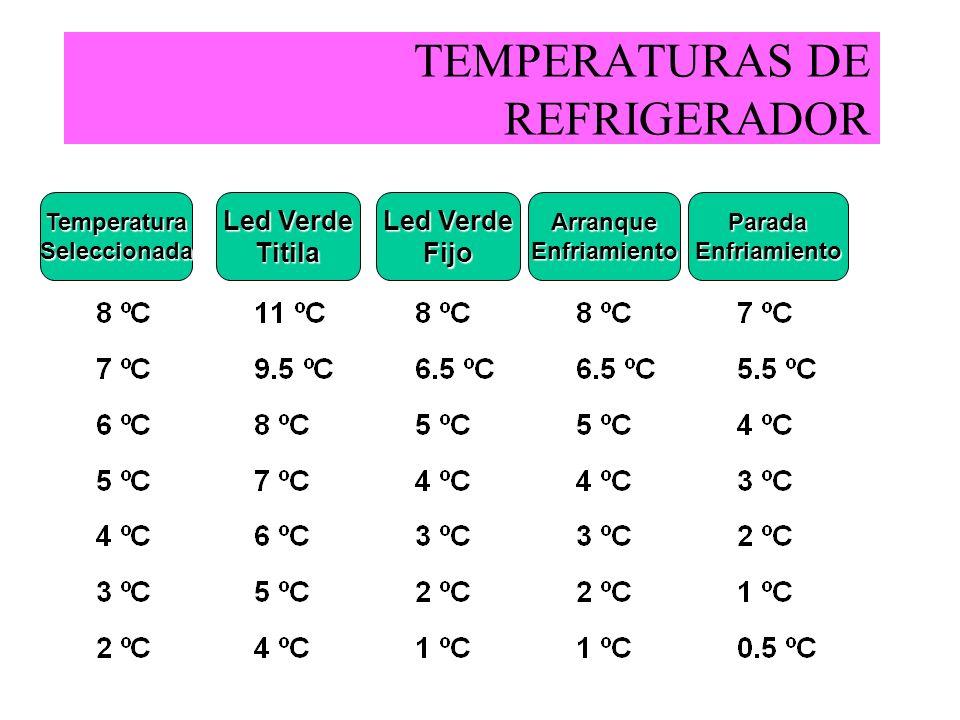 TEMPERATURAS DE REFRIGERADOR TemperaturaSeleccionadaArranqueEnfriamientoParadaEnfriamiento Led Verde Titila Fijo