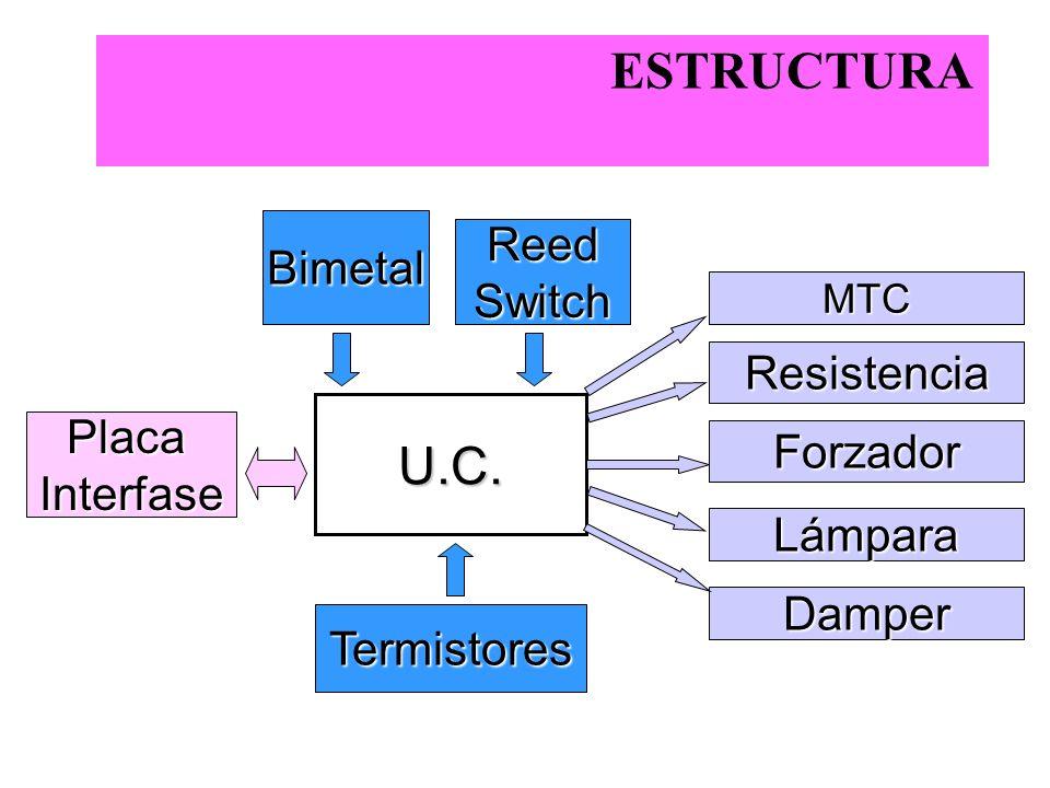 ESTRUCTURA U.C. ReedSwitch Termistores PlacaInterfase Resistencia Lámpara MTC Forzador Damper Bimetal