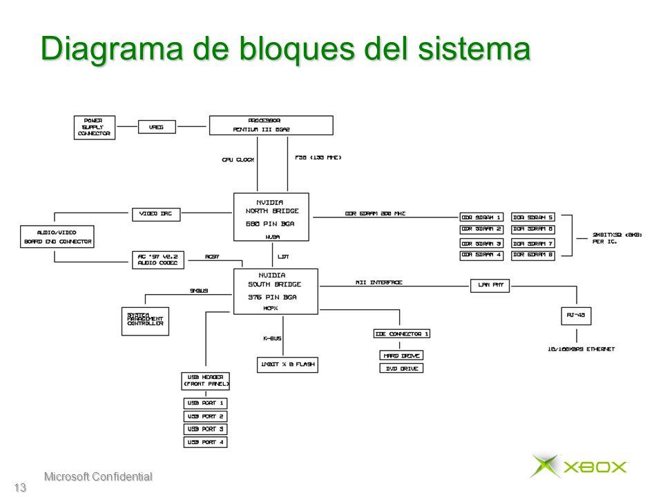 Microsoft Confidential 13 Diagrama de bloques del sistema