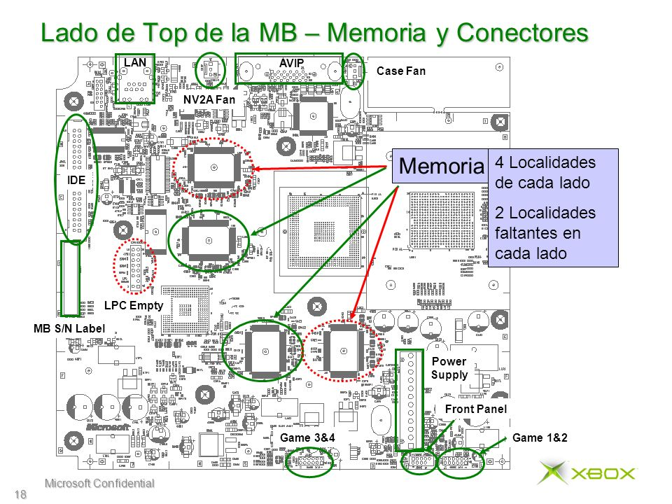 Microsoft Confidential 18 Lado de Top de la MB – Memoria y Conectores Memoria 4 Localidades de cada lado 2 Localidades faltantes en cada lado LAN AVIP IDE LPC Empty Power Supply Game 3&4Game 1&2 Front Panel Case Fan NV2A Fan MB S/N Label