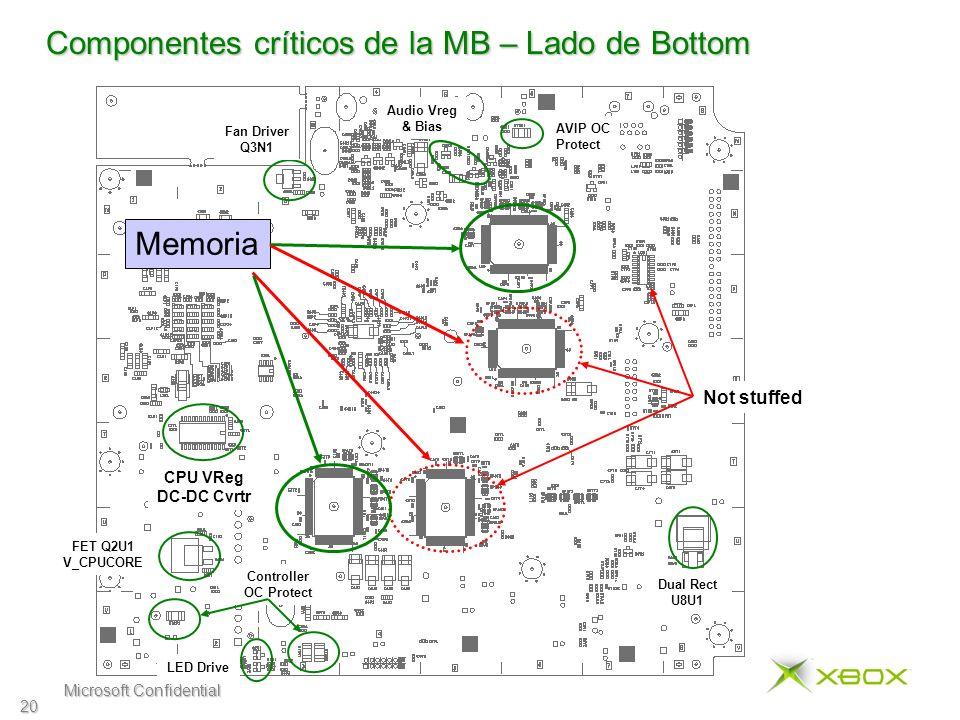 Microsoft Confidential 20 Componentes críticos de la MB – Lado de Bottom Memoria CPU VReg DC-DC Cvrtr Not stuffed AVIP OC Protect Controller OC Protect FET Q2U1 V_CPUCORE Dual Rect U8U1 LED Drive Fan Driver Q3N1 Audio Vreg & Bias