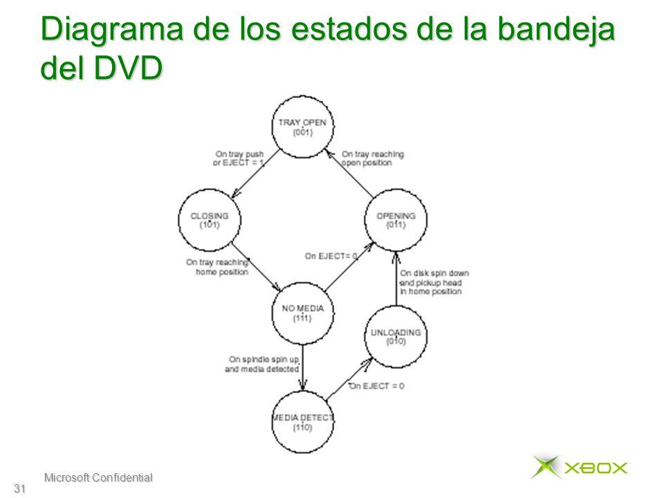 Microsoft Confidential 31 Diagrama de los estados de la bandeja del DVD
