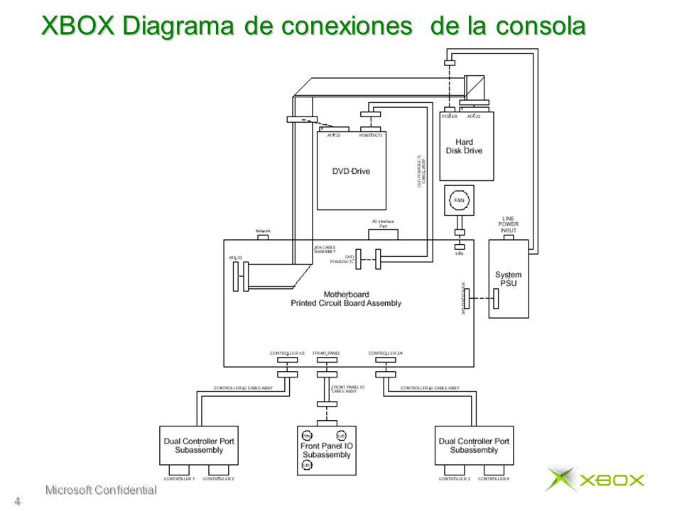 Microsoft Confidential 5 Códigos de diagnostico según los LED La Xbox tiene una capacidad de diagnóstico que utiliza la secuencia de colores que destellan los LED para indicar diferentes fallas.