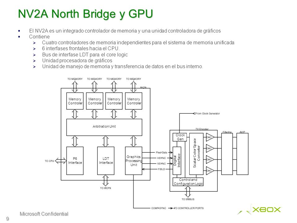 Microsoft Confidential 10 Media Communications Processor - MCPX Contiene todas las funciones del core logic : Procesador de audio y controlador de interfase Controlador de disco duro Controlador de DVD Controlador USB Funciones de apoyo al sistema – Gen de reloj, RTC, Bus SM Conecta a el GPU a través del bus LDT que provee 800MB/s de transferencia El bus LDT consiste de dos links, uno sirviendo de transferencia del NV2A al MCPX, y el otro sirviendo de transferencia del MCPX al NV2A.
