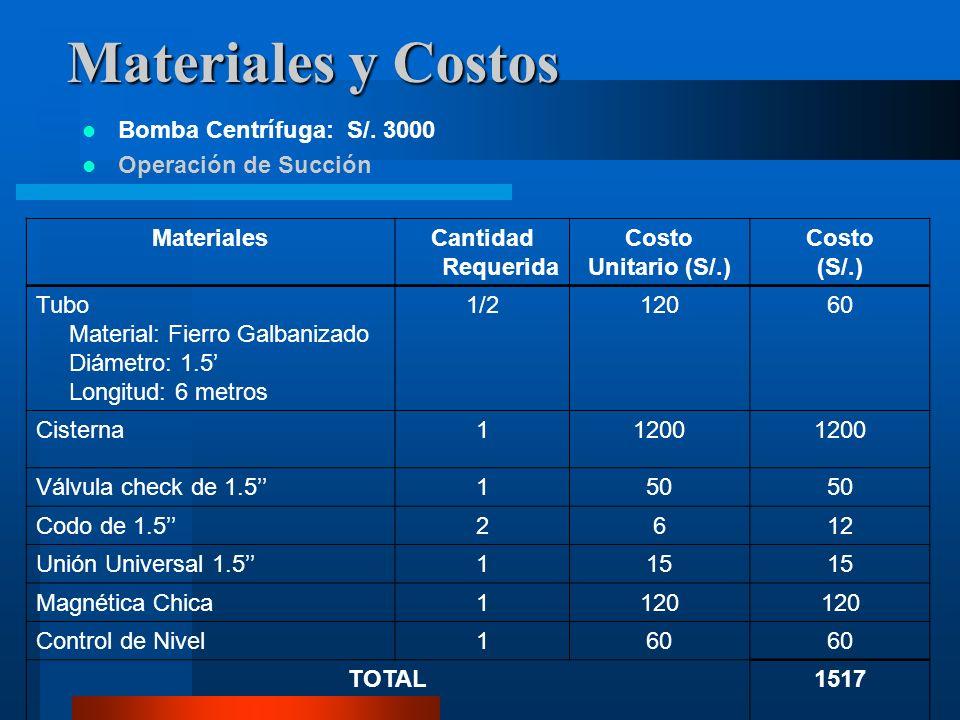 Materiales y Costos Bomba Centrífuga: S/. 3000 Operación de Succión MaterialesCantidad Requerida Costo Unitario (S/.) Costo (S/.) Tubo Material: Fierr