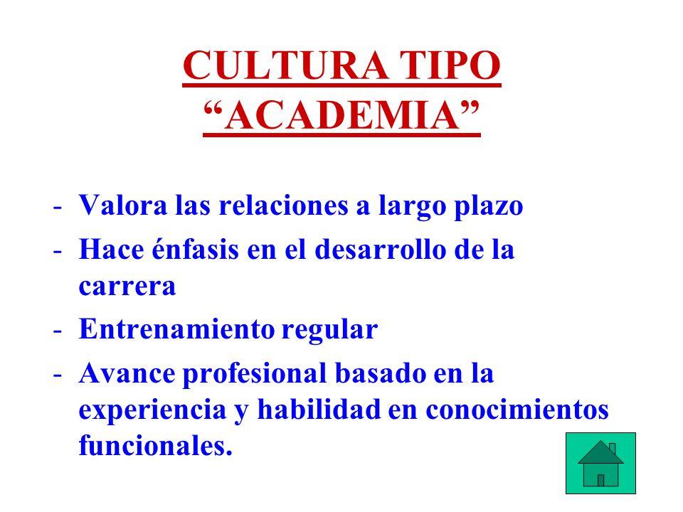 CULTURA TIPO ACADEMIA -Valora las relaciones a largo plazo -Hace énfasis en el desarrollo de la carrera -Entrenamiento regular -Avance profesional bas