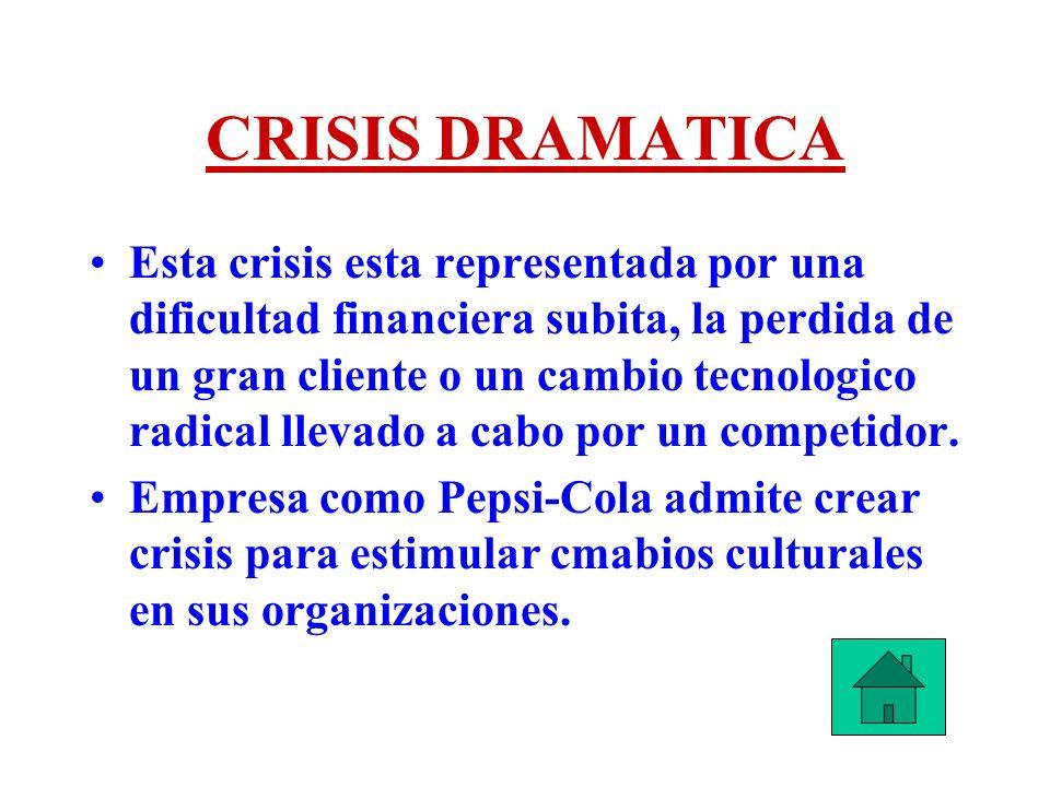 CRISIS DRAMATICA Esta crisis esta representada por una dificultad financiera subita, la perdida de un gran cliente o un cambio tecnologico radical lle