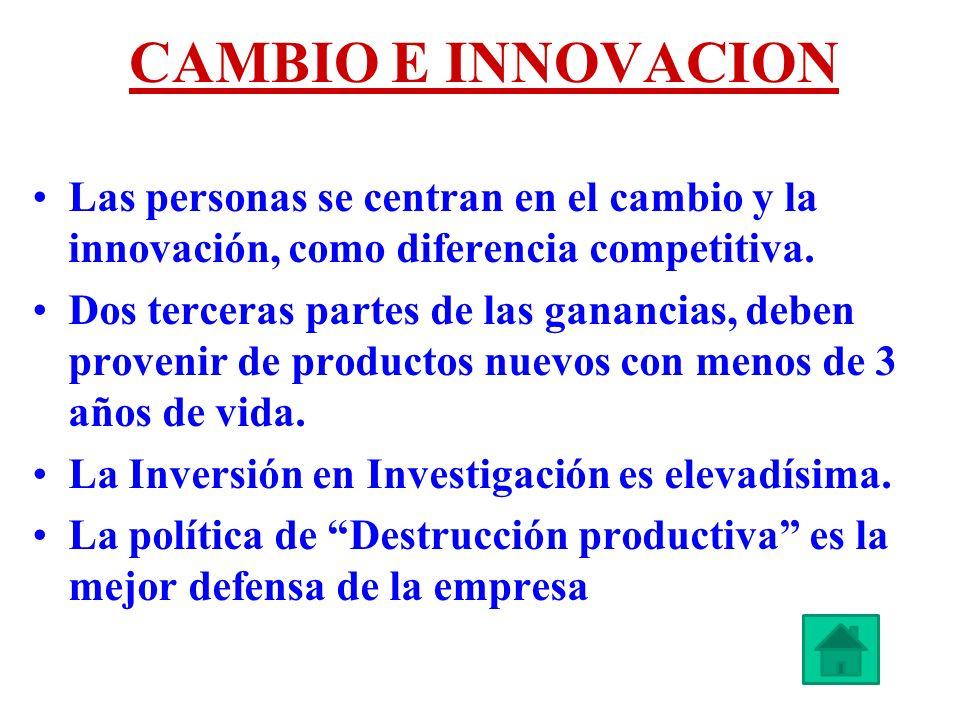 CAMBIO E INNOVACION Las personas se centran en el cambio y la innovación, como diferencia competitiva. Dos terceras partes de las ganancias, deben pro
