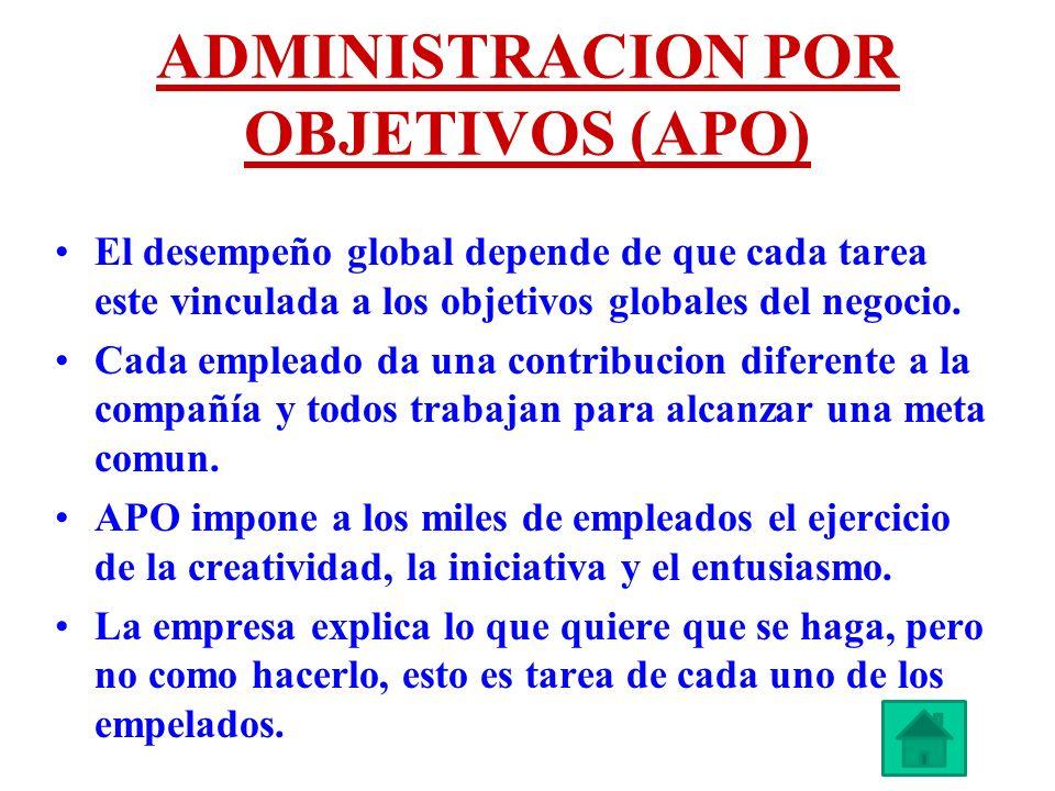 ADMINISTRACION POR OBJETIVOS (APO) El desempeño global depende de que cada tarea este vinculada a los objetivos globales del negocio. Cada empleado da