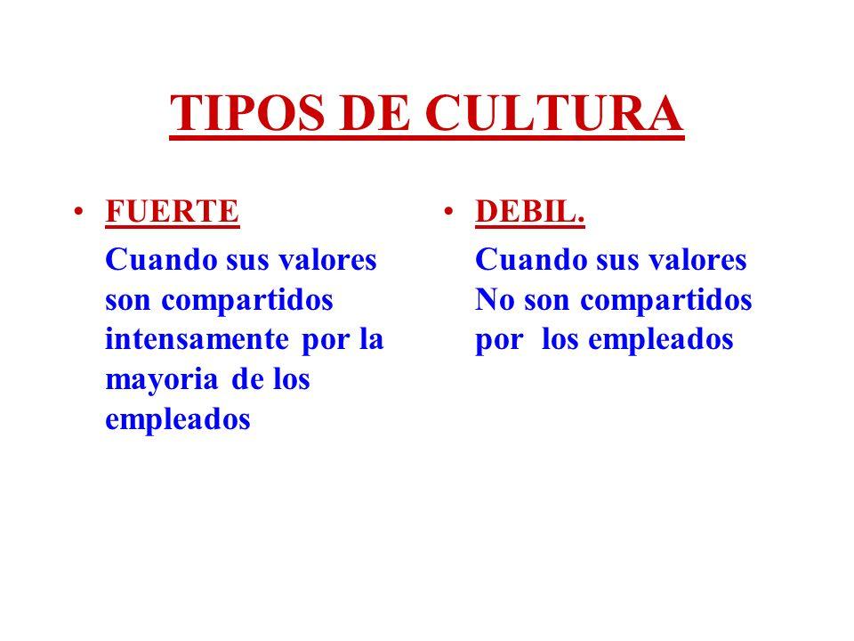 TIPOS DE CULTURA FUERTE Cuando sus valores son compartidos intensamente por la mayoria de los empleados DEBIL. Cuando sus valores No son compartidos p
