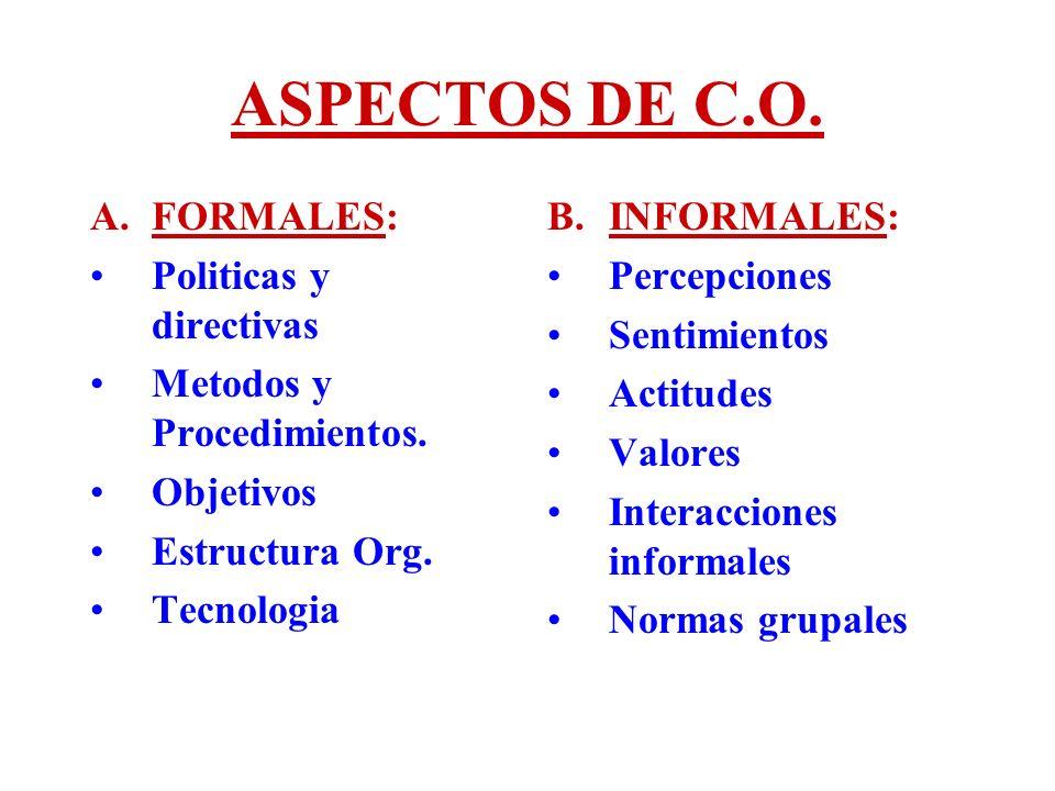 ASPECTOS DE C.O. A.FORMALES: Politicas y directivas Metodos y Procedimientos. Objetivos Estructura Org. Tecnologia B.INFORMALES: Percepciones Sentimie