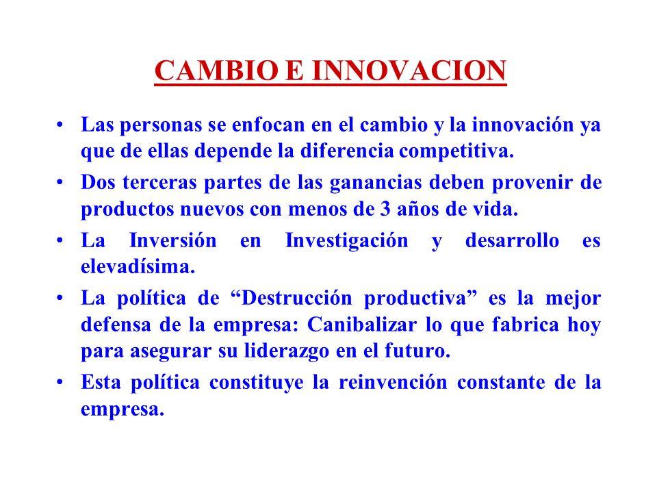 CAMBIO E INNOVACION Las personas se enfocan en el cambio y la innovación ya que de ellas depende la diferencia competitiva. Dos terceras partes de las
