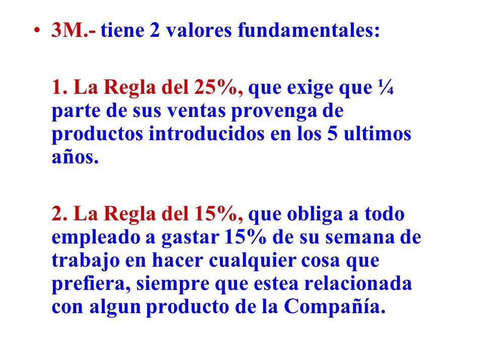 3M.- tiene 2 valores fundamentales: 1. La Regla del 25%, que exige que ¼ parte de sus ventas provenga de productos introducidos en los 5 ultimos años.