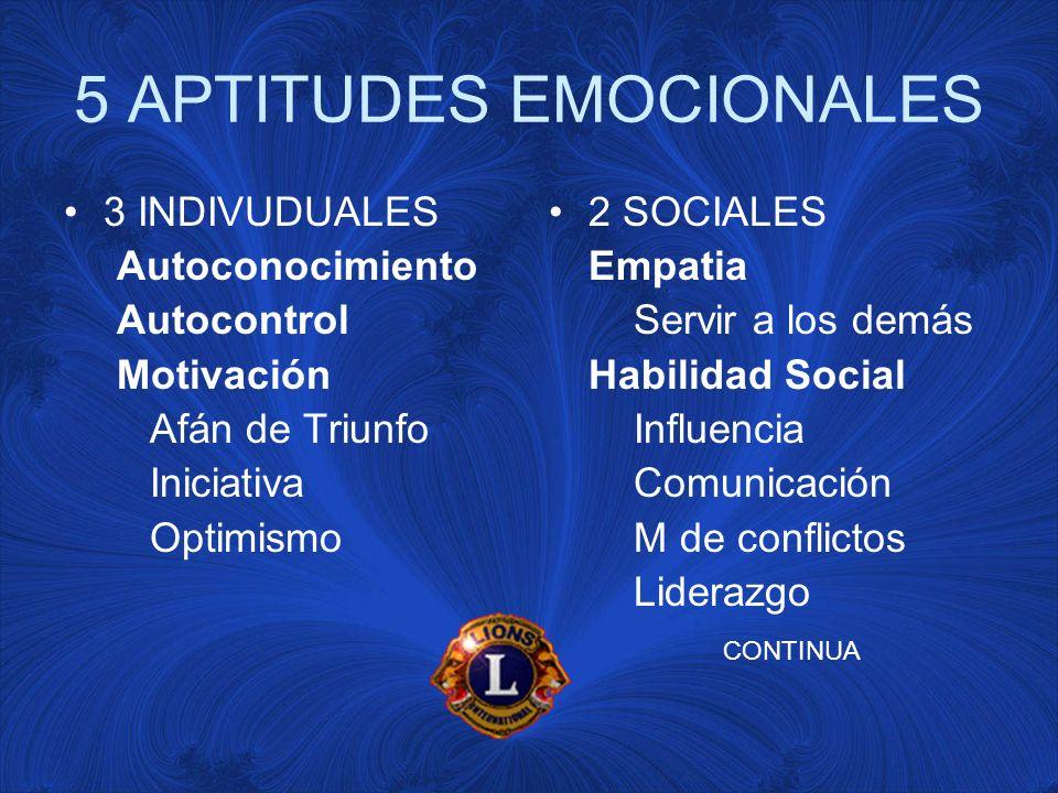 5 APTITUDES EMOCIONALES 3 INDIVUDUALES Autoconocimiento Autocontrol Motivación Afán de Triunfo Iniciativa Optimismo 2 SOCIALES Empatia Servir a los demás Habilidad Social Influencia Comunicación M de conflictos Liderazgo CONTINUA