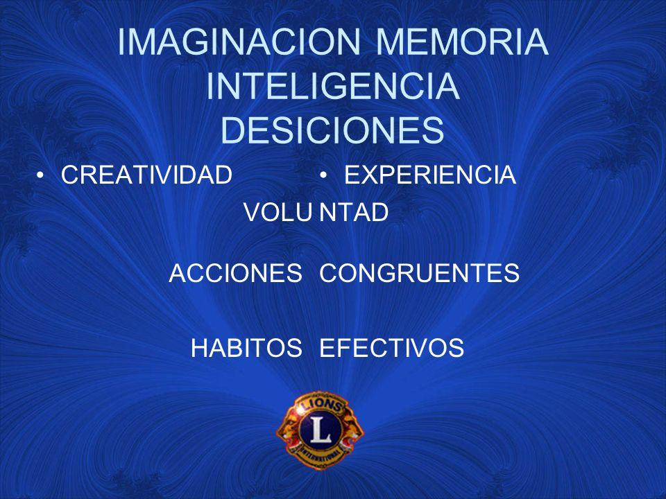 IMAGINACION MEMORIA INTELIGENCIA DESICIONES CREATIVIDAD VOLU ACCIONES HABITOS EXPERIENCIA NTAD CONGRUENTES EFECTIVOS