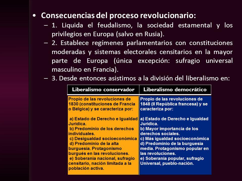 Consecuencias del proceso revolucionario: –1. Liquida el feudalismo, la sociedad estamental y los privilegios en Europa (salvo en Rusia). –2. Establec