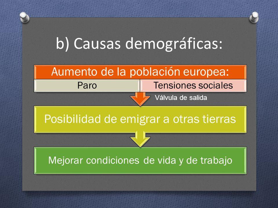 b) Causas demográficas: Mejorar condiciones de vida y de trabajo Posibilidad de emigrar a otras tierras Aumento de la población europea: ParoTensiones