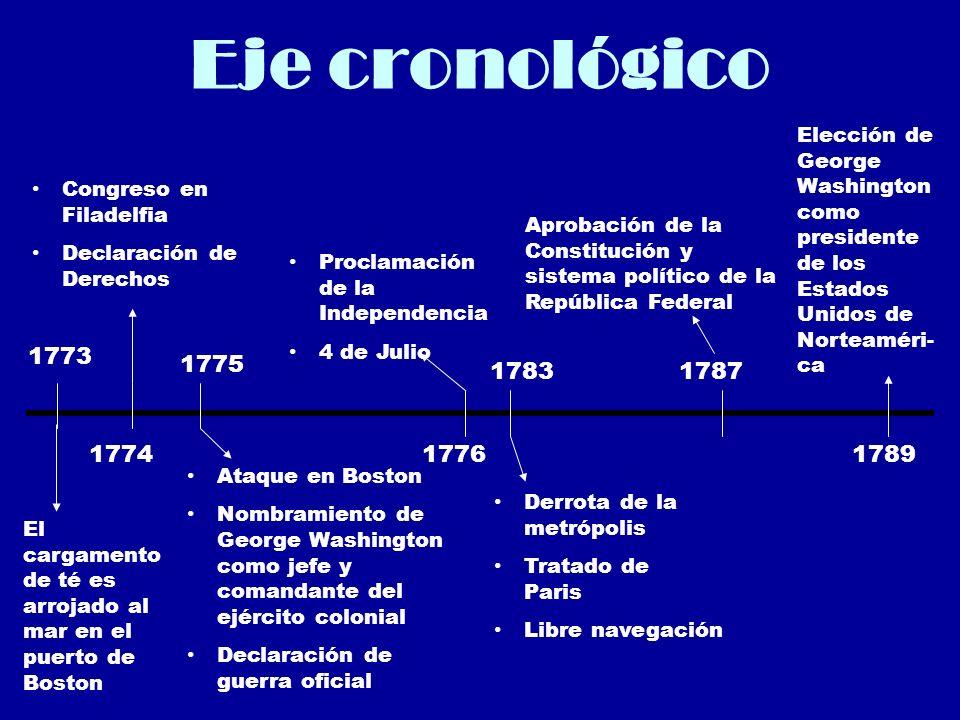 Eje cronológico 1773 1774 El cargamento de té es arrojado al mar en el puerto de Boston Congreso en Filadelfia Declaración de Derechos Ataque en Bosto