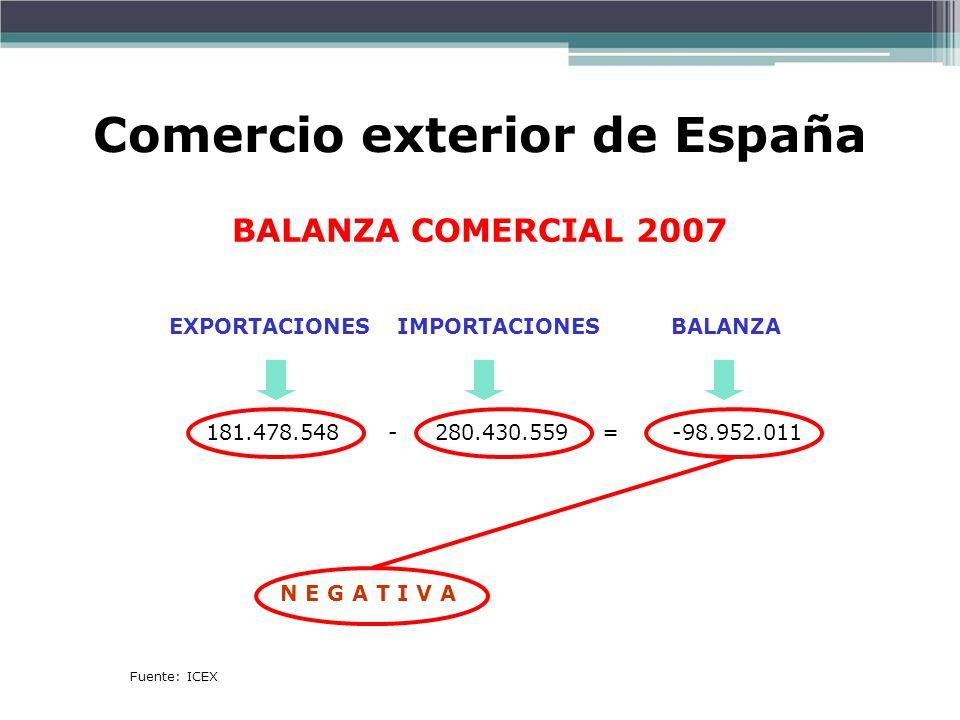 Prof. ISAAC BUZO SÁNCHEZ BALANZA COMERCIAL 2007 Fuente: ICEX 181.478.548 - 280.430.559 = -98.952.011 EXPORTACIONES IMPORTACIONES BALANZA N E G A T I V