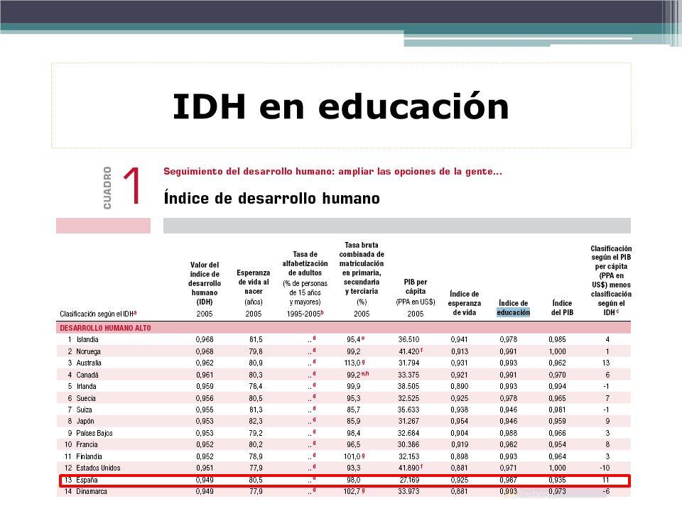 IDH en educación