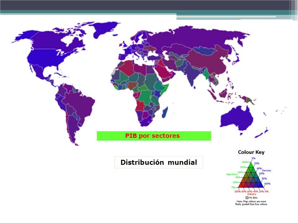 Distribución mundial PIB por sectores