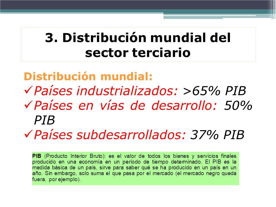 3. Distribución mundial del sector terciario Distribución mundial: Países industrializados: >65% PIB Países en vías de desarrollo: 50% PIB Países subd