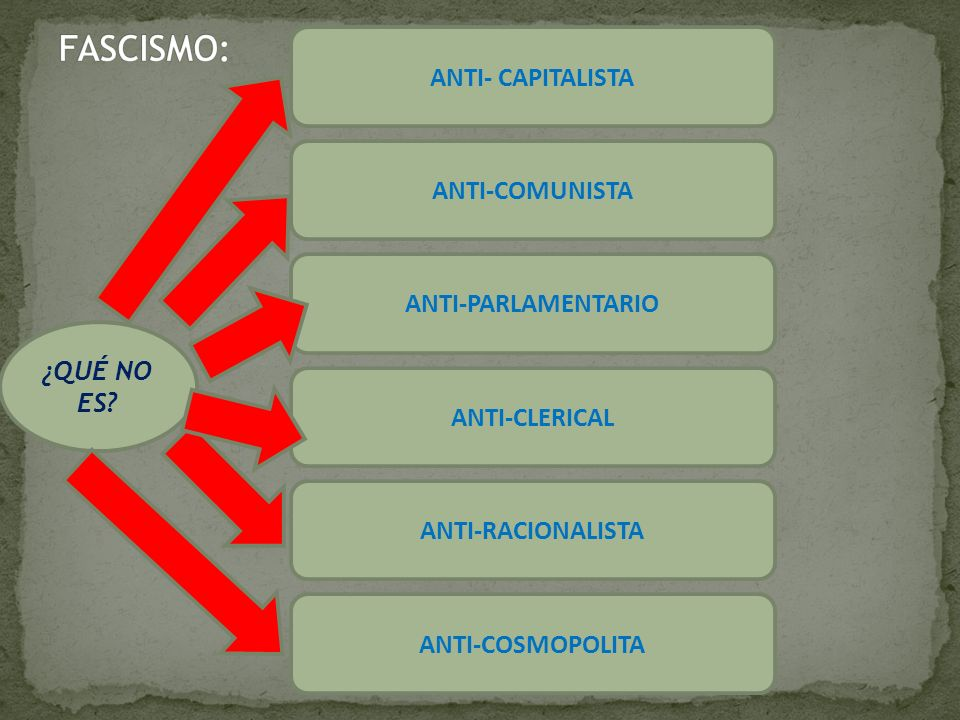 ¿QUÉ NO ES? ANTI- CAPITALISTA ANTI-COMUNISTA ANTI-CLERICAL ANTI-PARLAMENTARIO ANTI-COSMOPOLITA ANTI-RACIONALISTA