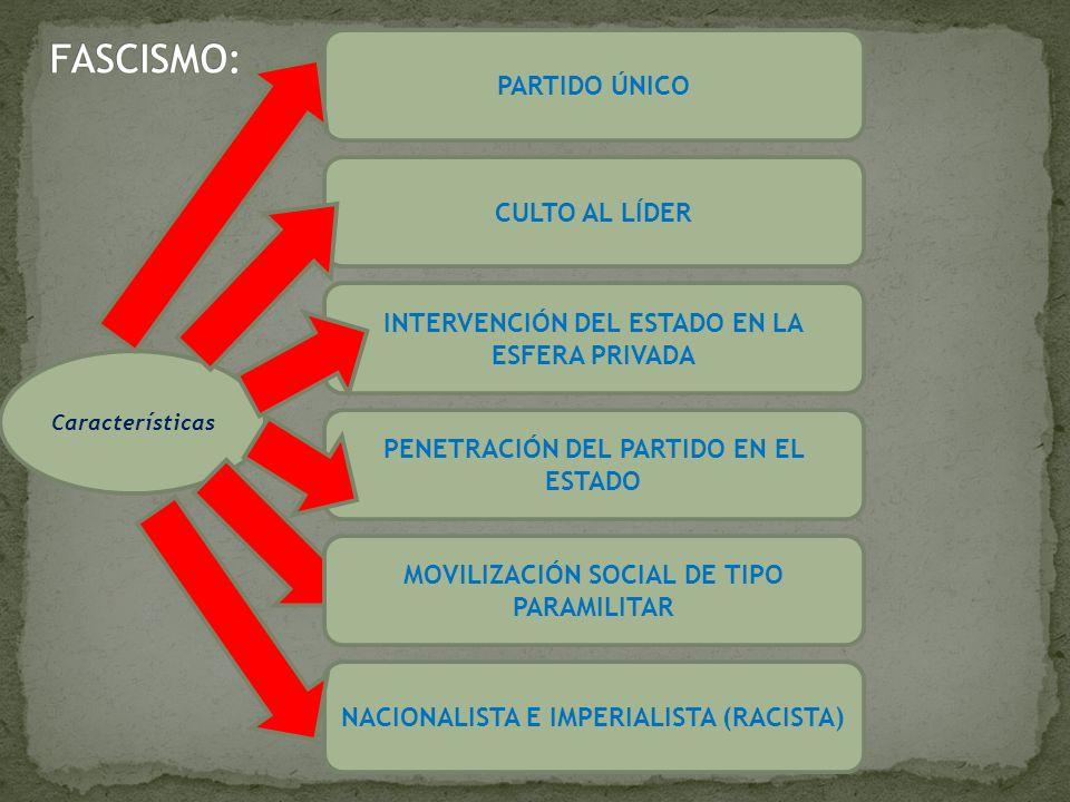 Características PARTIDO ÚNICO CULTO AL LÍDER PENETRACIÓN DEL PARTIDO EN EL ESTADO INTERVENCIÓN DEL ESTADO EN LA ESFERA PRIVADA NACIONALISTA E IMPERIAL